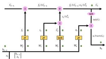 RNN与LSTM系列 一 LSTM反向传播公式推导