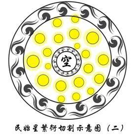 央凸起的部分叫银核,是星体最为密集的地方,它的直径约为   万光年...