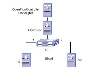 or 拓扑图 flow 教程