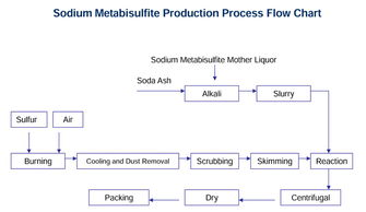 ...uction Process Flow Chart