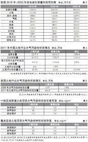 500万千瓦,2016-2020年4200