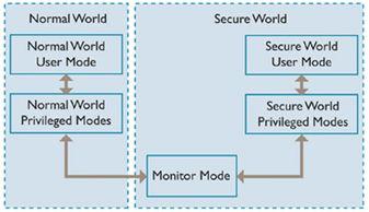 个核心通过称为监控模式的上下文... 也可以在其中放置同步代码库....