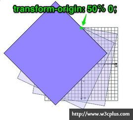 只需要一个接口rotate 就可以指定三个参数实现这个复杂的图形运动.  ...