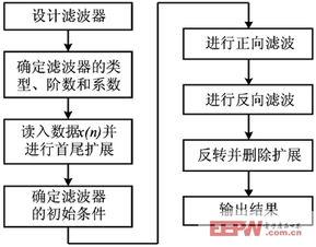 ...零相位数字滤波算法的流程图-IIR滤波器零相位数字滤波实现及应用
