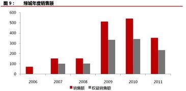 随着政府推出4万亿经济刺激计划,2009年二季度豪宅市场开始转暖并...