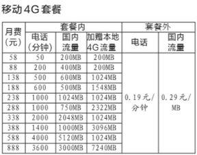 ...:联通4G商用套餐76元起京华时报记者古晓宇 继中国移动和中国电...