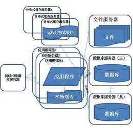Java应用架构的演化之路