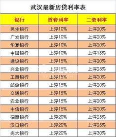 2017年武汉房贷利率五连跳 2018年还要继续涨