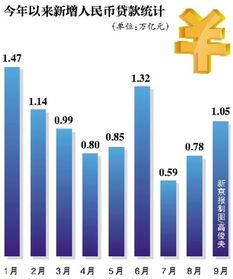 5万亿元,创有记录以来9月最高增幅,同比多增1443亿元.   金融数据...