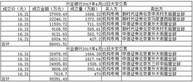 ...计划未卖出中国平安 兴业银行股票