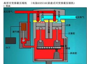 彩图 解读 可变排量压缩机工作原理