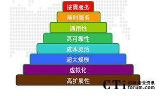 中国电信虚拟呼叫中心业务研讨