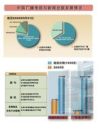中国广播电视与新闻出版发展情况 -中国人权