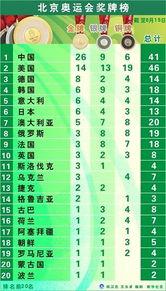 北京奥运会奖牌榜