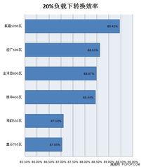...0%负载的转换效率-80PLUS金牌全面开花 省电费电源新品