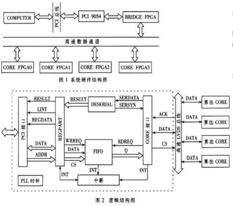 程序、并行总线裁决和中断判决等... PCI9054 芯片.系统硬件结构如图...