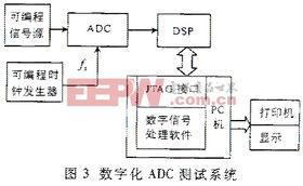 高速ADC的性能测试