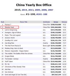 在Box Office Mojo网站上,《捉妖记》位居2015年内地票房亚军-全球...