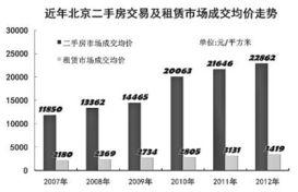 北京治理群租乱象观察 整套房出租租金可能会降低