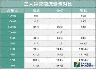 三大运营商流量包对比-五分钟教懂4G iPad Air 2 4G版抢先体验