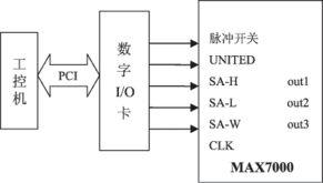 雷达仿真信号发生器的结构-EDA PLD 基于CPLD的雷达仿真信号设计...