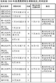 ...高招录取批次、时间安排表图片来源:都市时报-09云南高招录取9日...