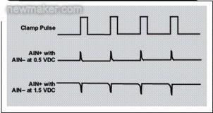 高速ADC THS1041的钳位功能