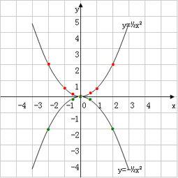 wps2019怎么输入X的平方 如何输入X的上下标
