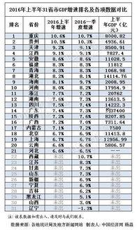 2016年上半年31省区GDP增速排行榜.(持续更新......)-21省份公...