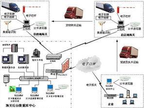 海关物流监控系统建设