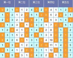 青云第12022期大乐透定位分析 三位荐码19 21