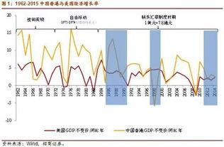 招商谢亚轩 香港联系汇率制度的基础在动摇吗
