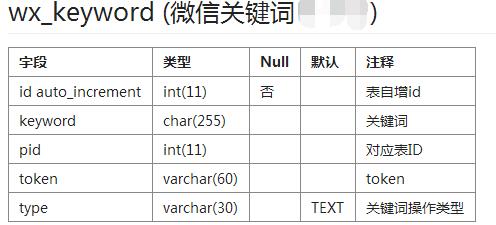 相关的SQL语句如下:   `id` int(11) NOT NULL AUTO_INCREMENT ...