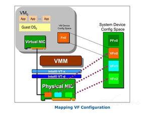 ...接连接VMDc技术解析