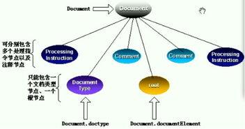 XML解析的两种方式DOM和SAX