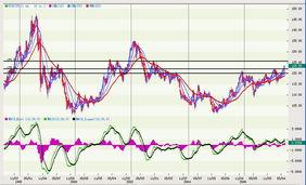 元/瑞郎在上破2006年初以来的上... 当前正向38.2%回档1.2400附近修...