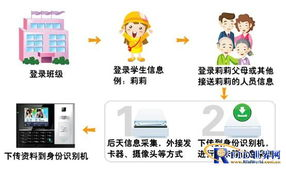 幼儿安全接送管理系统方案