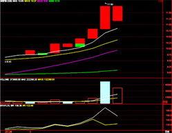 的25%,套现11亿.   受此消息影响,湘鄂情股价今日低开低走,截至...