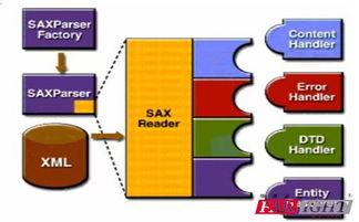 Java中解析xml报文的两种方式