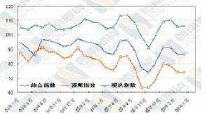 ...消费者信心指数走势图(来源:西南期货)-经济研究 年初中国经济...