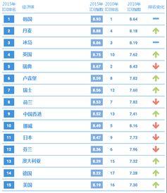 ...息通信技术发展指数(ICT Development Index,简称IDI)排名2015...