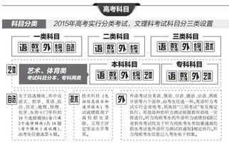 2015年浙江高考考试类别及科目 各科分值及总分 各科目考试时间安排