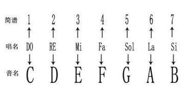 我想自学钢琴的五线谱 ,但不知道怎么看,看不懂,求帮助
