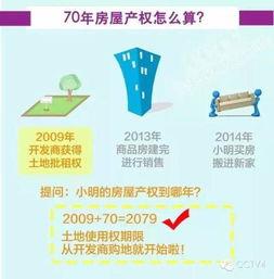 70年,都有到期的时候,土地使用... 房屋70年产权,意味着什么?