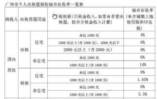 广州地区开个人出租房屋税率是多少