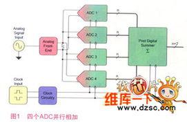 利用多通道ADC使系统性能达到更先进水平