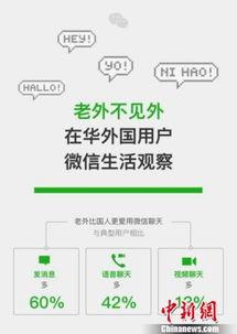 微信发布在华 老外 用户大数据 六成人用微信支付