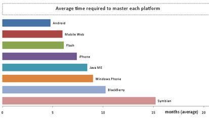 Android和iPhone开发人员更有可能引领开源社区.60%的开发人员表...