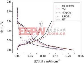 各样品的脱锂容量-循环次数曲线如图