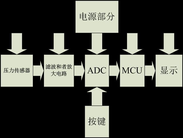 基于24位ADC 模数转换器 SDI5219的电子计价秤方案